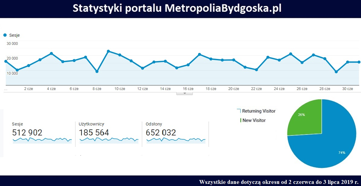 Statystyki portalu MetropoliaBydgoska.pl